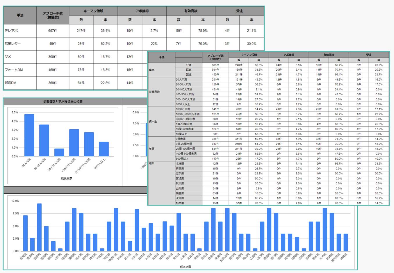 営業活動の定量的分析による戦略立案